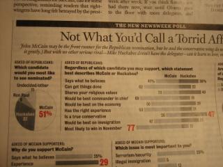 newsweek 2008 02 mccain chart